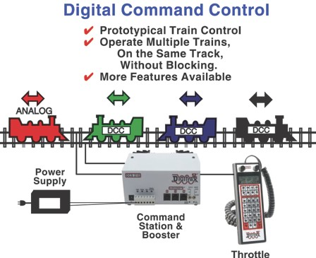 KB1048: Digitrax Command Control - The Future Is Now (2016 version)