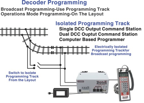 kb1048 digitrax command control the future is now 2016 version programming track for programming decoder cvs